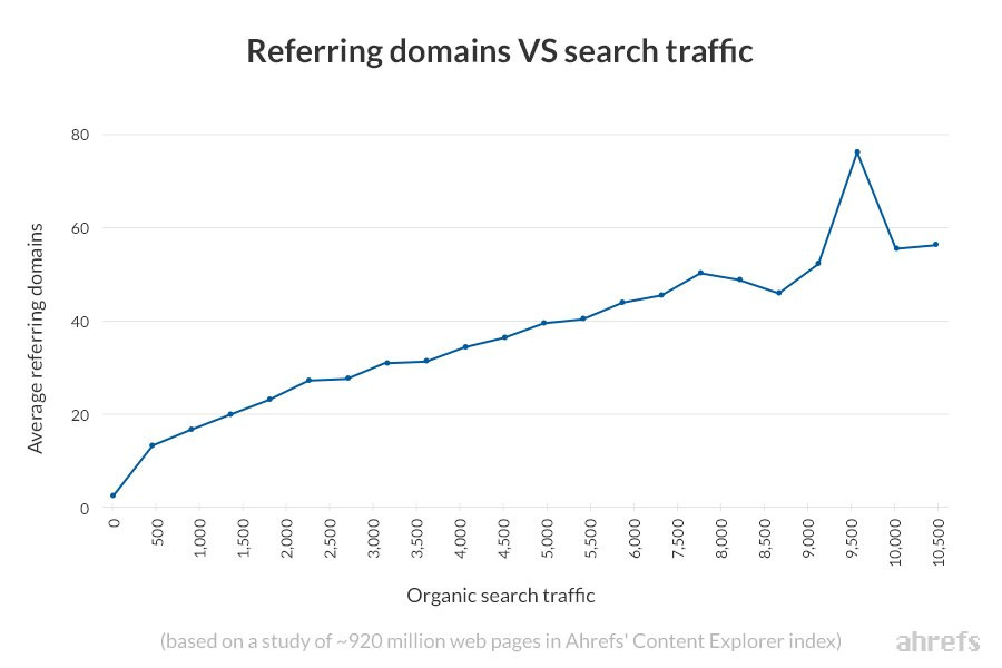 organic search traffic by referring domain graph