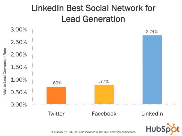 lead generation social media statistics graph